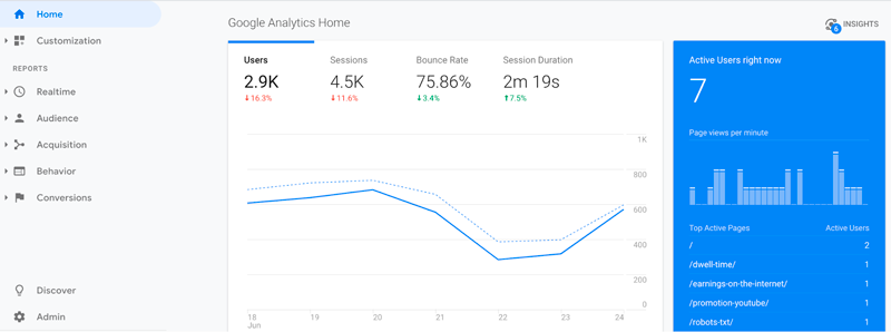 All the data about your traffic in Google Analytics
