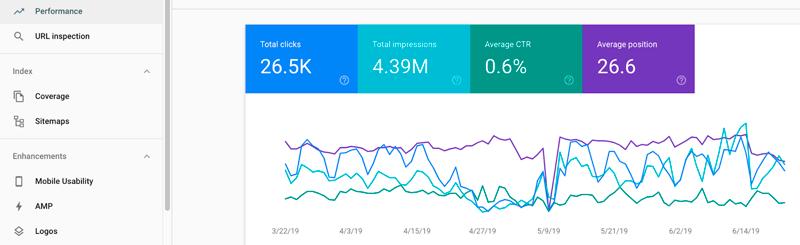 Data in Google Console