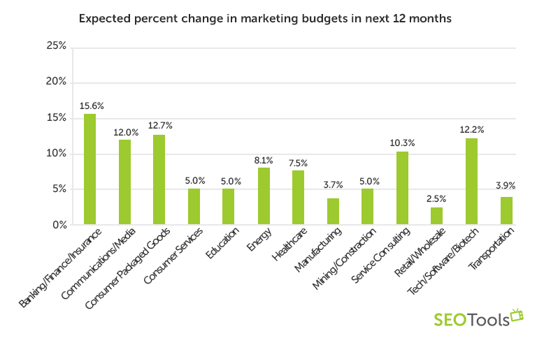 Expected percent change in marketing budgets in next 12 months