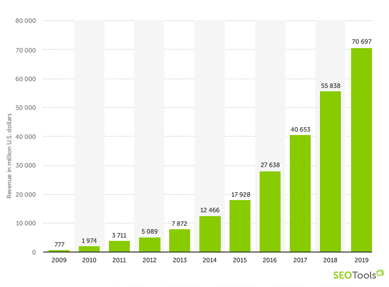 Facebook Revenue by year
