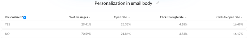 Personalizing your email