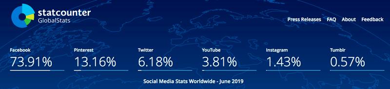 Social media stats worldwide