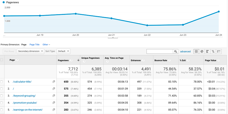 Time on site and bounce rate