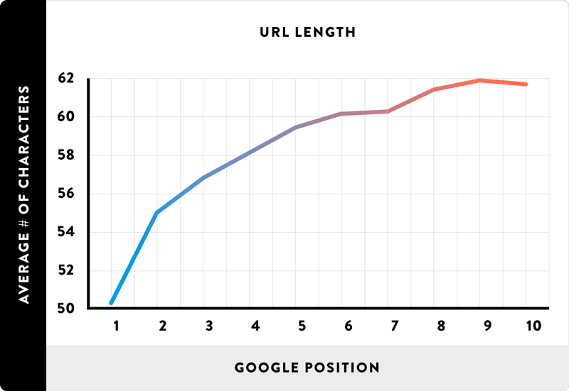 URL ranking