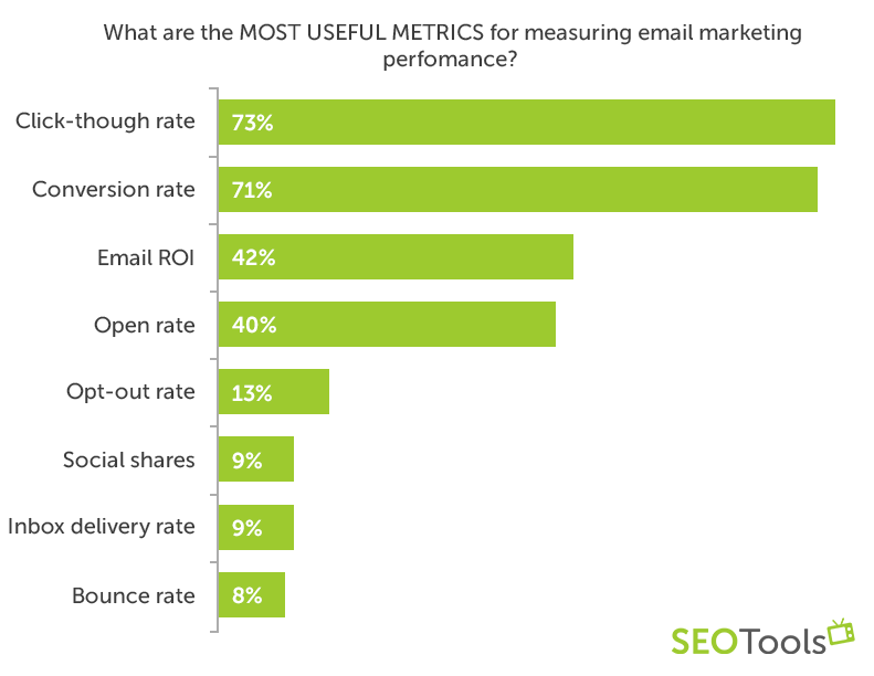 What are the most useful metrics for measuring email marketing perfomance?