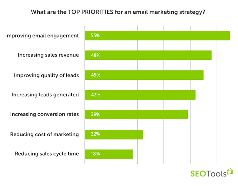 What are the TOP priorities for an email marketing strategy?