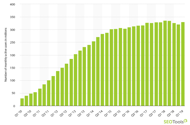 Number of motnhly active users in millions