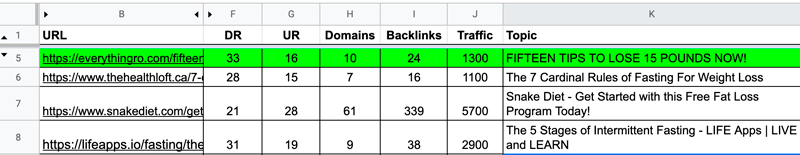 Topics with traffic in content plan