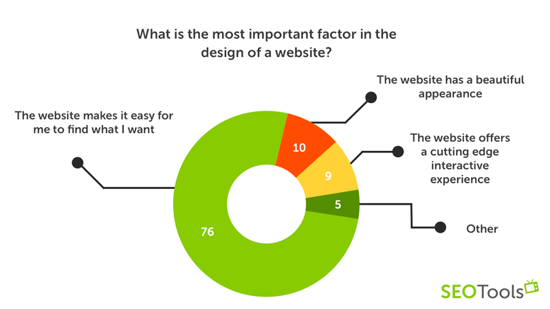 What is the most important factor in the design of a website