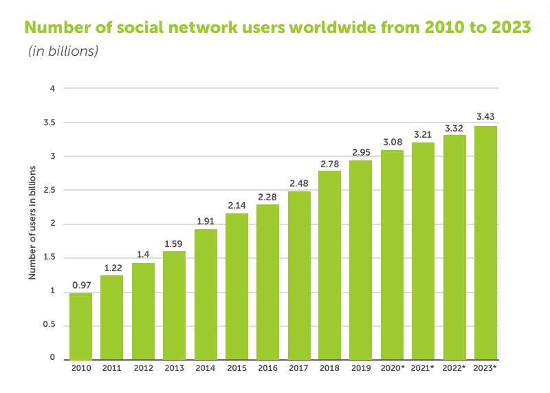 Number of social network users worldwide