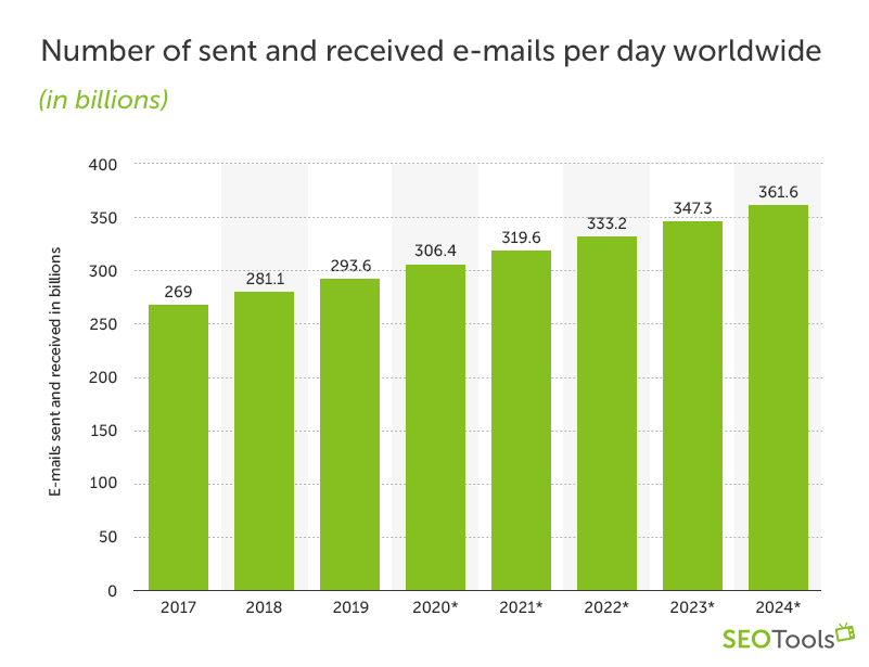 Number of sent and received e-mails per day worldwide