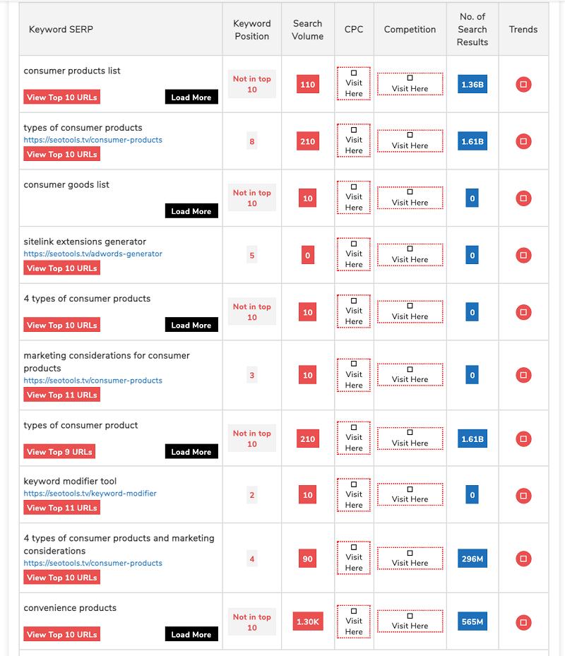 Data with keyword rank checker