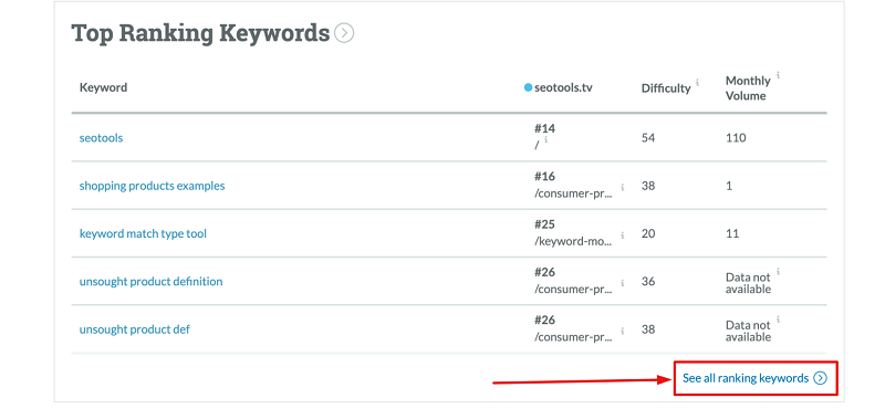 Discover your ranking keywords